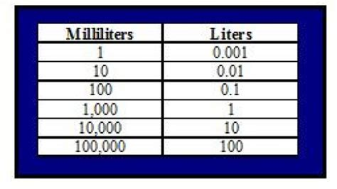converter liter how to convert milliliters to cups