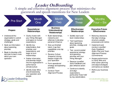 Leader Onboarding Process At A Glance Onboarding Process Template