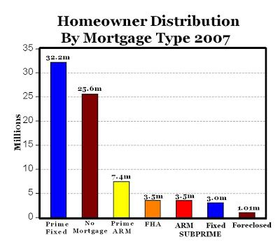 Mba Delinquency Data by Carpe Diem Some Perspective On Subprime Mortgages