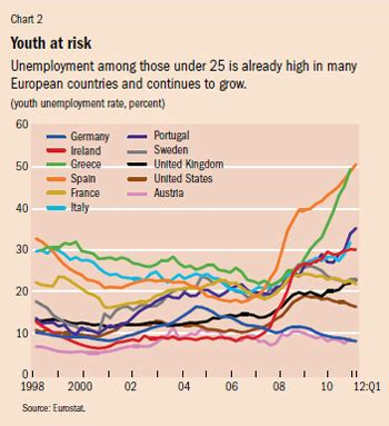 unemployment scarring migration meets slow growth finance development