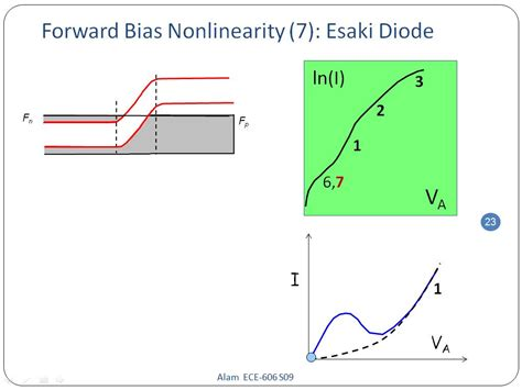 forward and bias diode pdf nanohub org resources ece 606 lecture 21 p n diode i v characteristics presentation