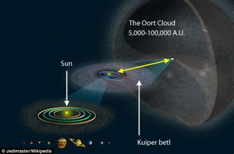Red Dwarf Passed Within Just 0 8 Light Years Of Our Solar Size Of Solar System In Light Years