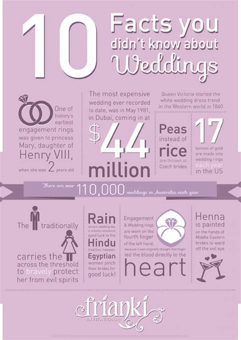 Wedding Facts by Wedding Facts Visual Ly