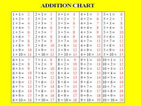 printable addition tables chart collections
