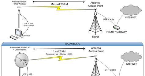 Wajan Cekung bagaimana sih prinsip kerja wajan bolic antena penguat