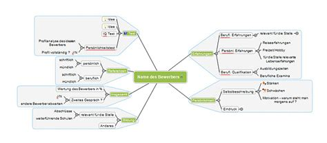 Kostenlose Vorlage Mindmap Mindmap Vorlage Bewerbungsgespr 228 Ch