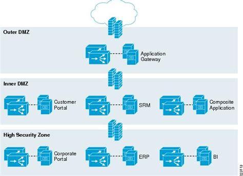 cisco load balancer visio stencil cisco application networking for sap design guide cisco