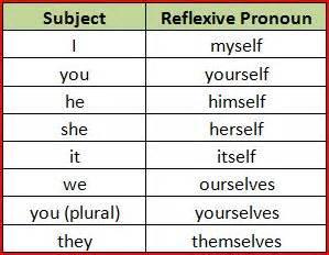 using reflexive pronouns english as a second language