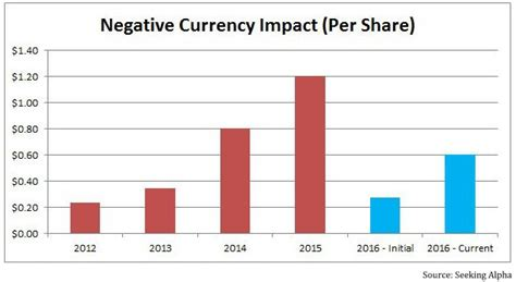 Foreign Currency Impact Mba by Philip Morris Earnings Foreign Currency Impact Smokes Out