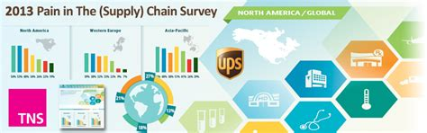 ups survey reveals  supply chain concerns  healthcare