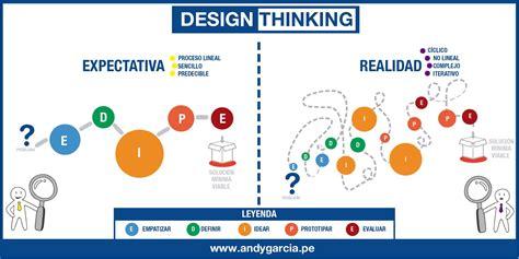 lee hanson design thinking website design thinking y transformaci 243 n digital expectativa