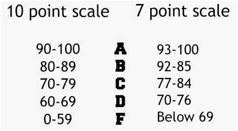 Wayne State College Mba Grading Scale by Apex Legacy January 2015