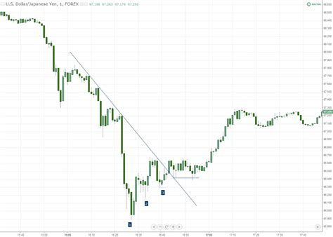 html pattern for price countertrend price pattern triple taps ascending and