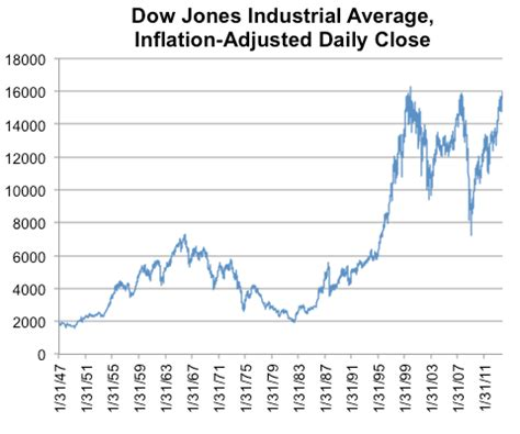 the dow, adjusted for inflation nytimes.com