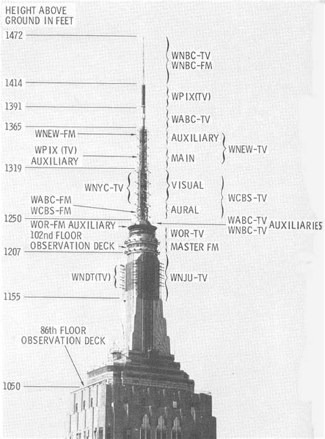 layout of empire state building broadcast antennas on the empire state building