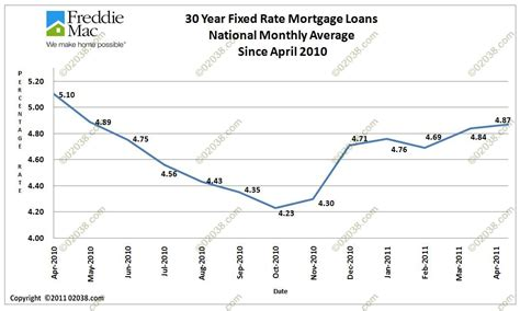 mass housing mortgage rates mortgage rate predictions for 2011 franklin ma