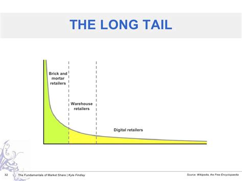 long tail theory contradicted as study reveals the times the long tail source wikipedia
