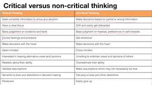 Critical Thinking Vs Creative Thinking Essays critical thinking course critical versus non critical thinking