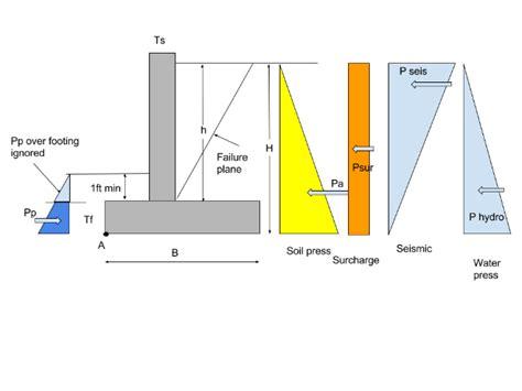 design pressure definition design pressure definition reason of psv pop up agaisnt