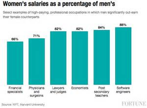 Jobs Vs Careers by Professional Men S Earning Are Growing Three Times Faster