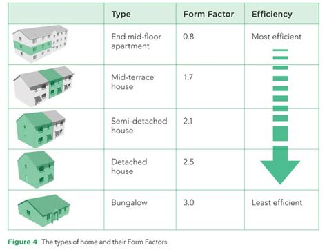 design form factor how changing building shape and form can slash energy use