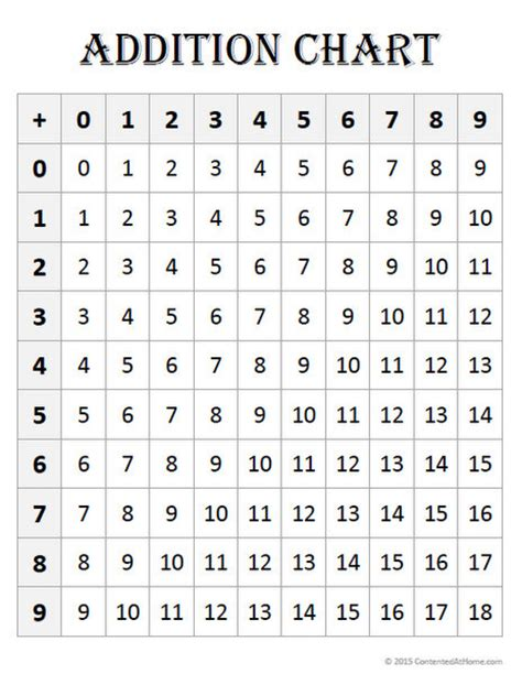multiplication facts printable charts free math printables addition charts contented at home