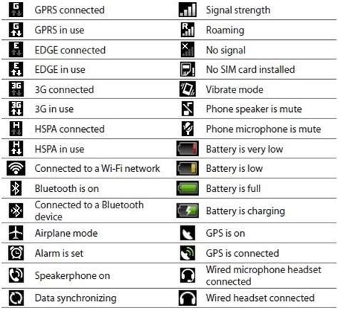 Android Symbols Top Bar Guide by 14 Android Icon Glossary Images Samsung Cell Phone Icon