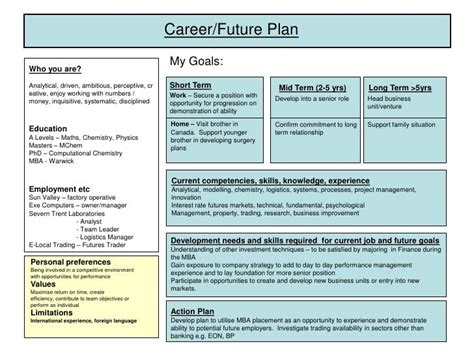 Mba Comprehensive Reviewer by Developing A Plan Of Research Career Development Plan