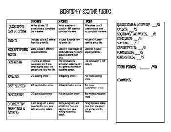 biography rubric biography rubric for 3rd grade or any grade that works