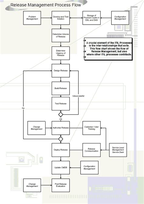 release plan software process and measurement the iso 20000 release process