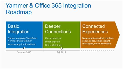 collaboration services in office ppt