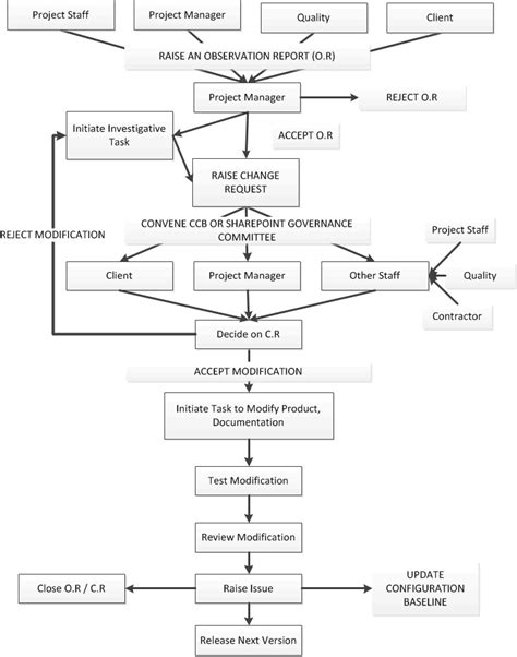 sharepoint flowchart sharepoint configuration management
