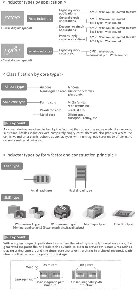 what is the application of inductor inductors part 3 inductor types and manufacturing methods electronics abc tdk techno