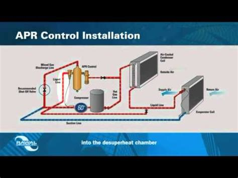 apr control for modulating and dehumidifying dx a/c