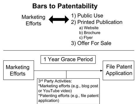 Design Application Grace Period | reasons to only market your invention after securing