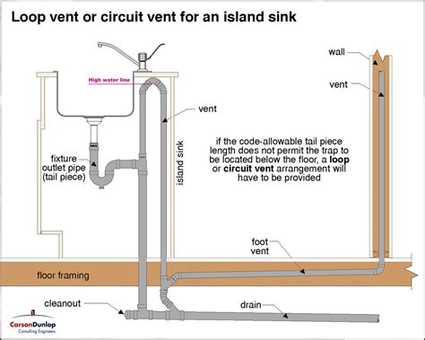 Island Plumbing Vent by Proper Drain Vent For Island Sink With Regard To
