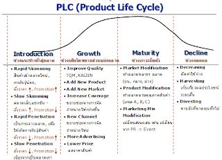 Mba Product Cycle mba stock product cycle management
