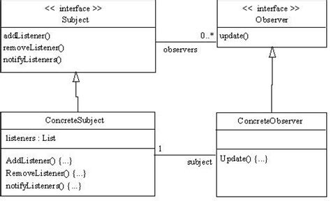 observer pattern in java exle spring loaded observer pattern