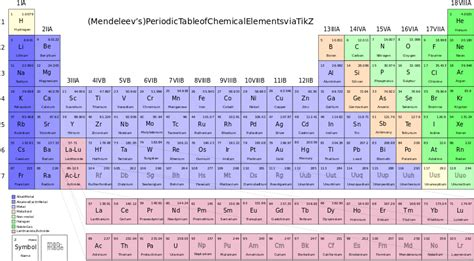 Chemical Elements Table by File Periodic Table Of Chemical Elements Svg