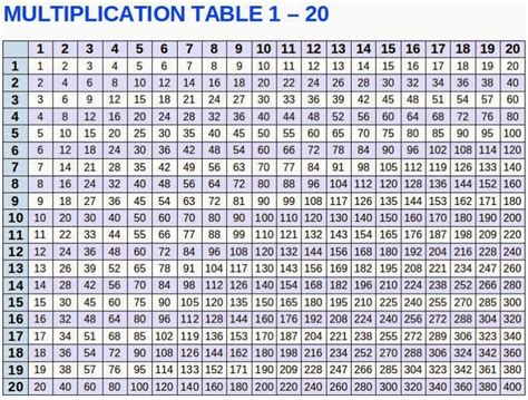 print multiplication table in unix free printable multiplication table 1 to 12 calendar