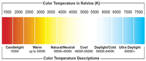 color temp chart a guide to lighting related color temperatures