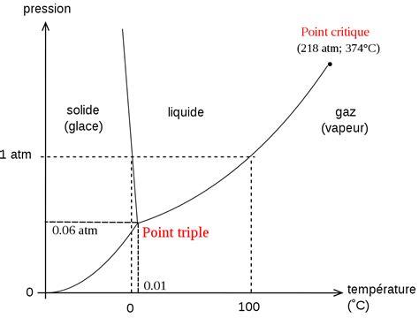 phase diagram methanol statistique descriptive wikip 233 dia