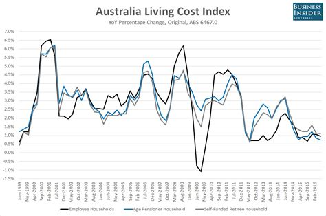 Of South Australia Mba Fees by Australia S Cost Of Living Pressures Look Like A Myth