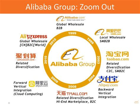 alibaba global course alibaba global strategy