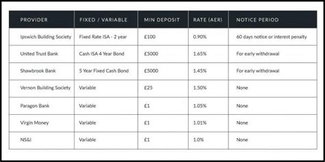 best isa fixed rates the 5 minute rule for best isa rates 1 year fixed