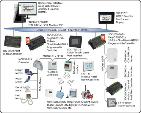 wiring diagram building automation system wiring wirning