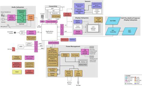 phone block diagram instruments smart phone block diagram