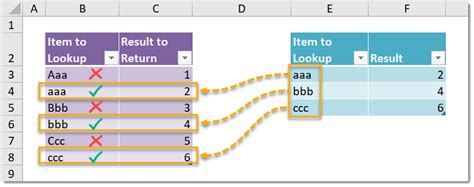 How To Do Lookup How To Do A Sensitive Lookup How To Excel