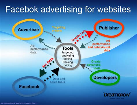 fb ads to adsense google adsense for facebook dreamgrow