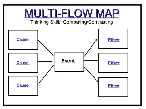 multi flow map concept maps
